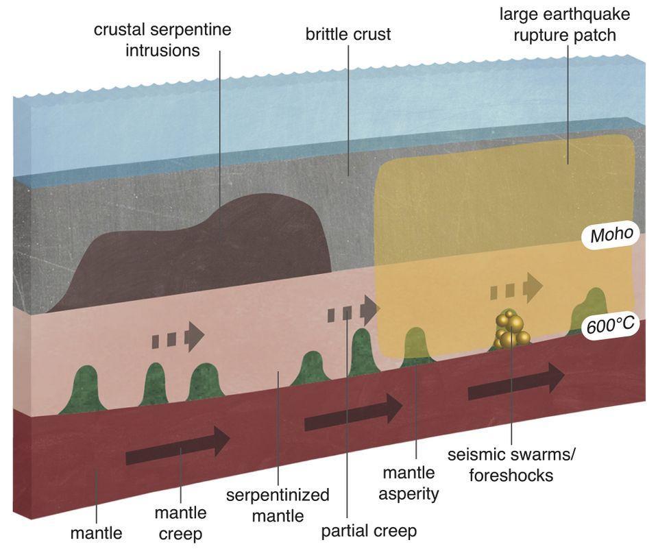 Según los investigadores de la Oregon State University, los movimientos de profundidad debajo de la superficie de la Tierra acumulan silenciosamente el estrés que conduce a los terremotos