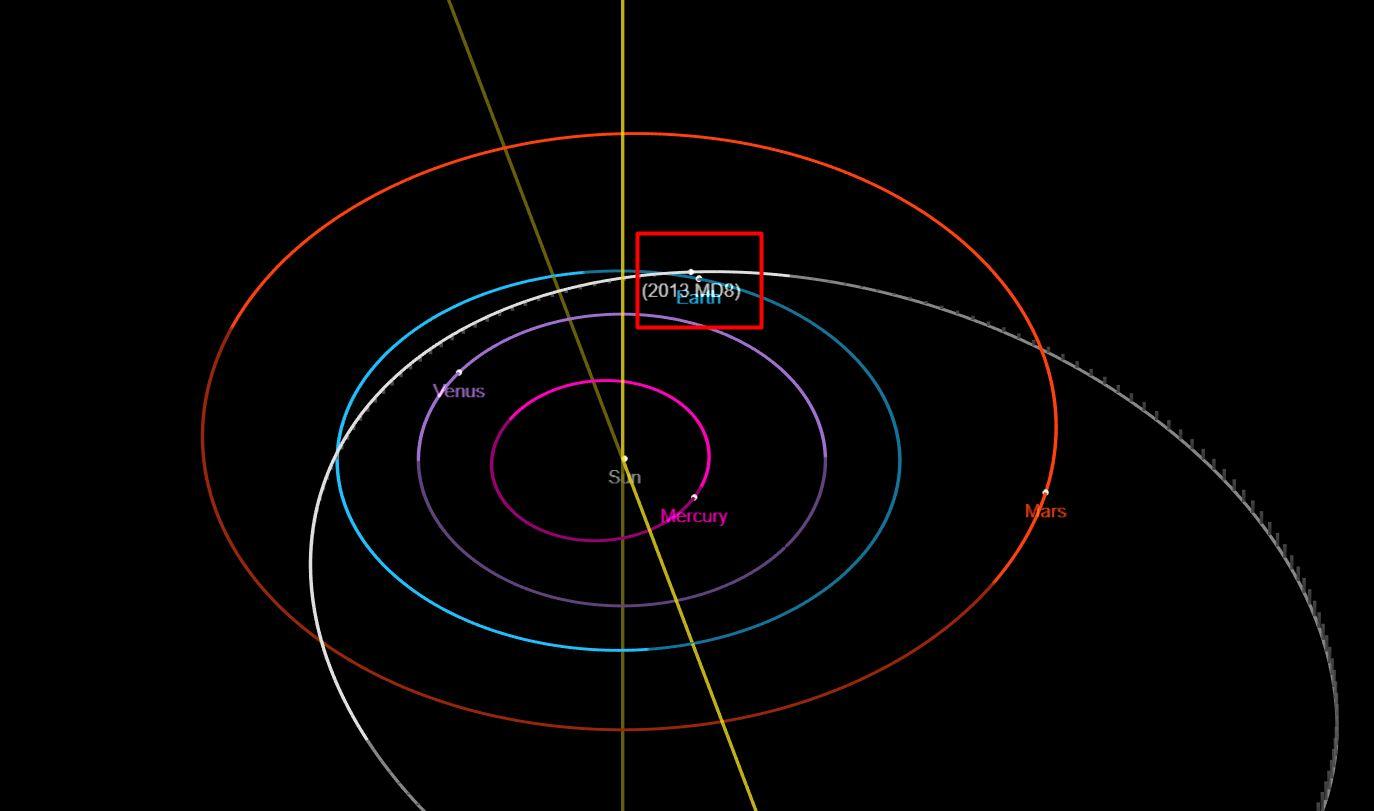 Trayectoria del asteroide MD8 2013 y su paso cercano a la Tierra