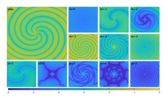 Representación de una onda formándose en la superficie del agua. La gran figura marcada como «suma» representa la onda completa (es decir, sus estados casi normales y casi unidos) en un instante dado. Las figuras más pequeñas representan algunos modos específicos dentro de la onda