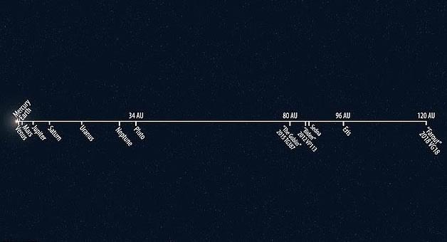 FarFarOut se ubica a una distancia similar a más de 140 veces la distancia de la Tierra al Sol