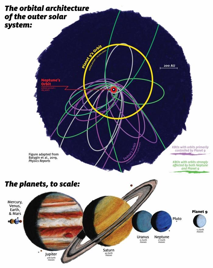 Posible órbita del Planeta Nueve