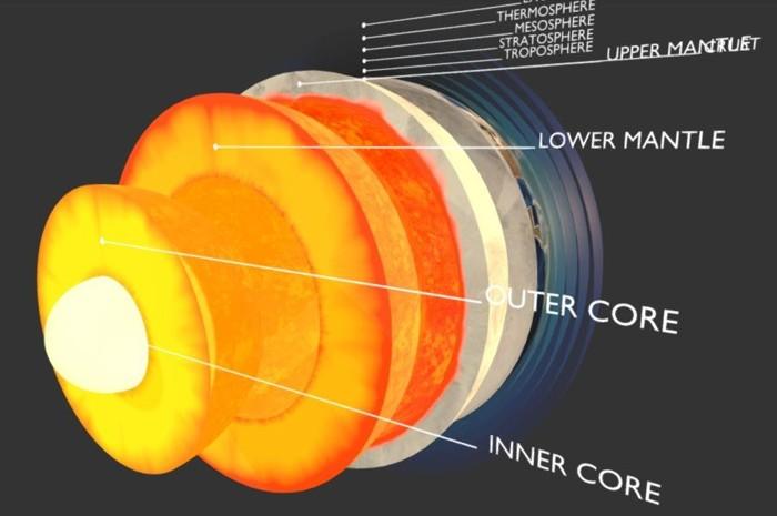 La Tierra está dividida en cinco capas internas: el núcleo interno, el núcleo externo, el manto inferior, el manto superior y la corteza.