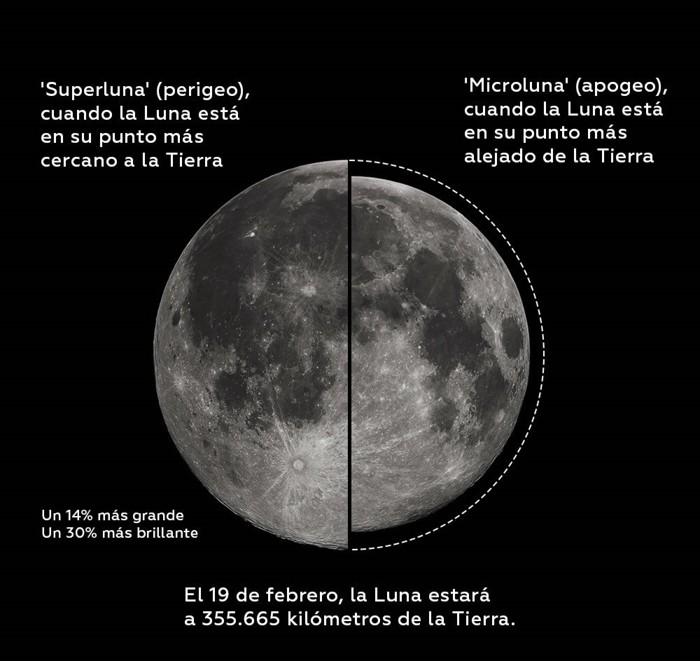 La superluna de este 19 de febrero se verá un 14 por ciento más grande y un 30 por ciento más brillante que la Luna normal