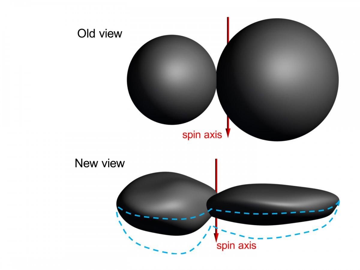 Sobre la base de las nuevas imágenes, el lóbulo más grande (apodado Ultima) parece asemejarse más a un panqueque gigante. El lóbulo más pequeño (Thule) es similar a una nuez abollada