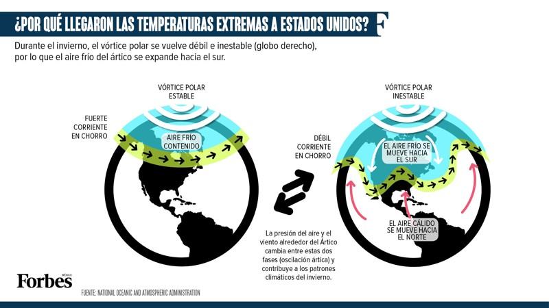 El vórtice polar y cómo afecta al mundo
