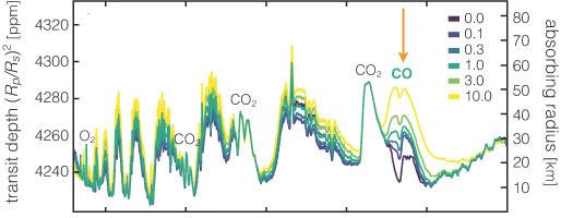 El monóxido de carbono ocupa un lugar destacado en las atmósferas ricas en oxígeno en la zona habitable de una estrella enana roja como Proxima Centauri