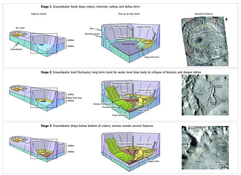 Evolución temporal de las cuencas con agua