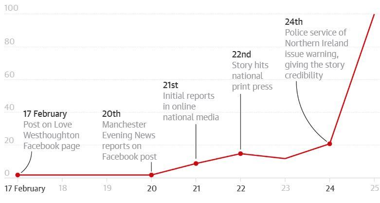 El siguiente gráfico muestra cómo ha aumentado el interés en las búsqueda relacionadas a Momo.