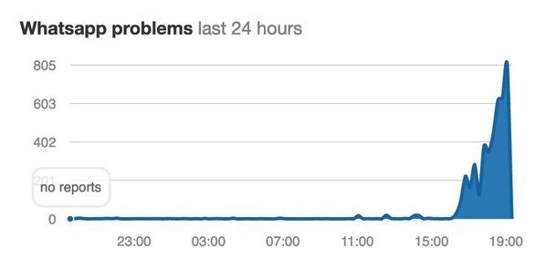 Los problemas en WhatsApp, que habían sido una parte relativamente menor de los problemas y empequeñecidos por Instagram y Facebook, empeoraron mucho luego de varias horas. Down Detector muestra informes de problemas en WhatsApp que surgieron