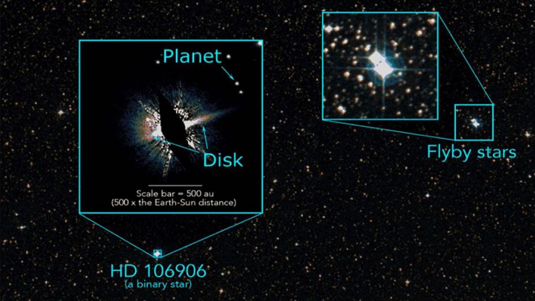 Las estrellas HD 106906 y las estrellas que los científicos creen empujaron a un planeta fuera de órbita a su órbita, como se ve en sus ubicaciones modernas