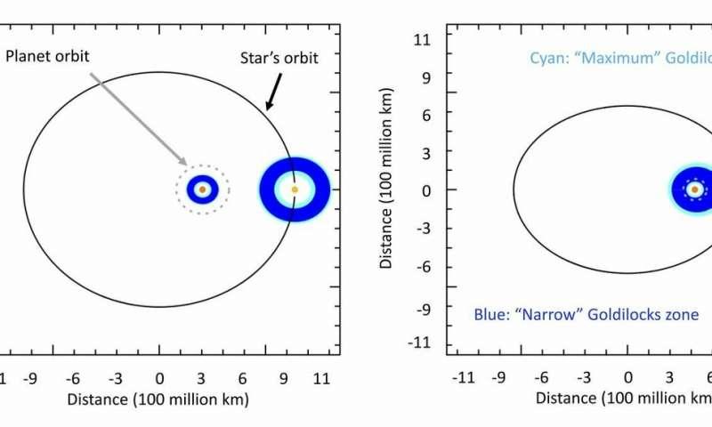 Un diagrama de dos estrellas en un sistema binario, antes y después de un encuentro con una tercera estrella pasajera. Las estrellas son los puntos amarillos / anaranjados (la estrella amarilla es la misma masa que nuestro Sol, la estrella naranja es un poco más de la mitad de la masa del Sol) y las zonas habitables se muestran en azul. La zona habitable 'estrecha' es la estimación más pesimista de dónde puede existir el agua como líquido, y la zona habitable color cian es la estimación más optimista
