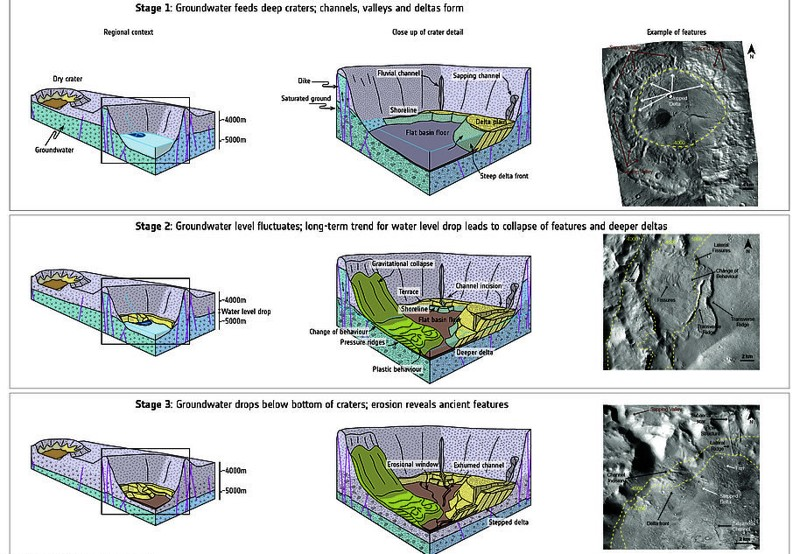 Los científicos han detectado la primera evidencia geológica de un sistema interconectado de reservorios de agua muy por debajo de la superficie de Marte. Esto incluye canales, valles, deltas curvadas, terrazas escarpadas y depósitos de sedimentos en forma de abanico, como se ilustra arriba