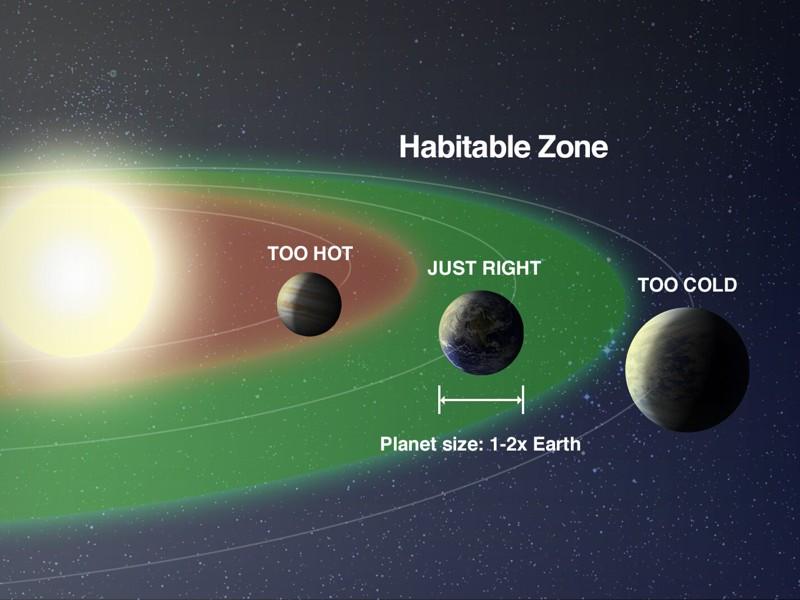 Un gráfico de la NASA que muestra un planeta del tamaño de la Tierra dentro y fuera de la zona habitable alrededor de una estrella