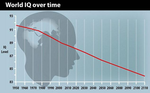 La evidencia sugiere que los coeficientes intelectuales de las personas en el Reino Unido, Dinamarca y Australia han disminuido en la última década