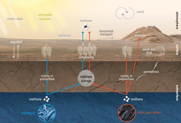 Curiosity detecta signos de microorganismos vivos en la atmósfera de Marte
