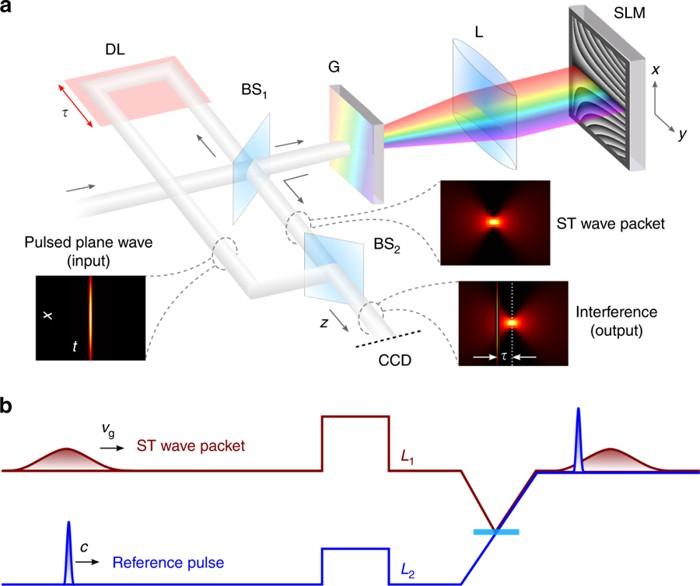 Sintetizando paquetes de ondas espacio-temporales (ST) y midiendo la velocidad de su grupo