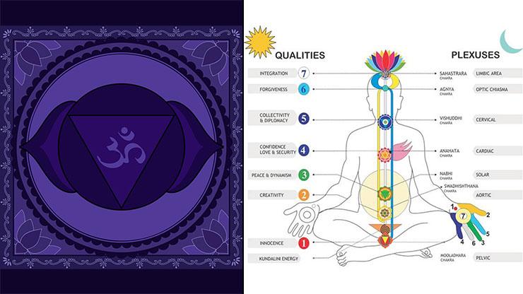 Izquierda: símbolo del Tercer ojo. Derecha: los 7 chakras del cuerpo humano