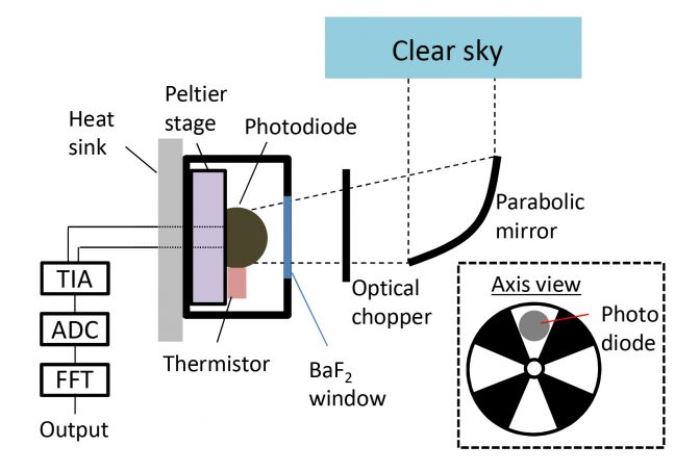 Esquema del fotodiodo de infrarrojos experimental que ha generado electricidad directamente de la frialdad del espacio