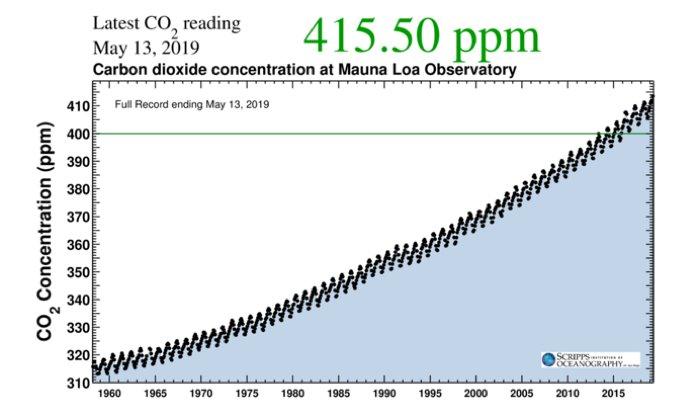 Una compañía petrolera pronosticó la contaminación por CO2 hace casi 40 años