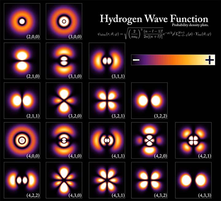 Funciones de onda de la partícula del electrón en un átomo de hidrógeno