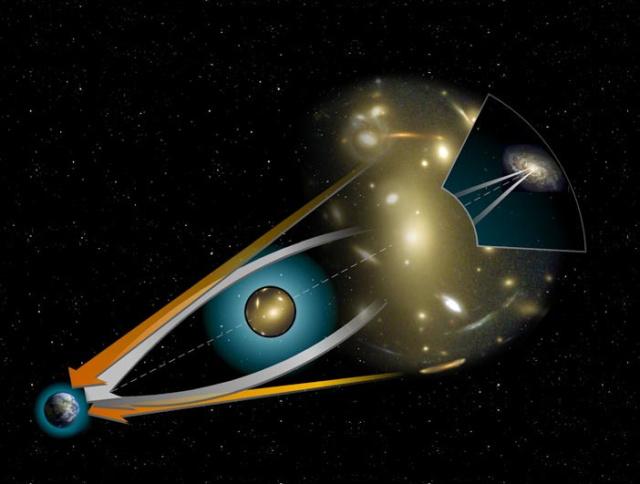 Ilustración del efecto del lente gravitacional