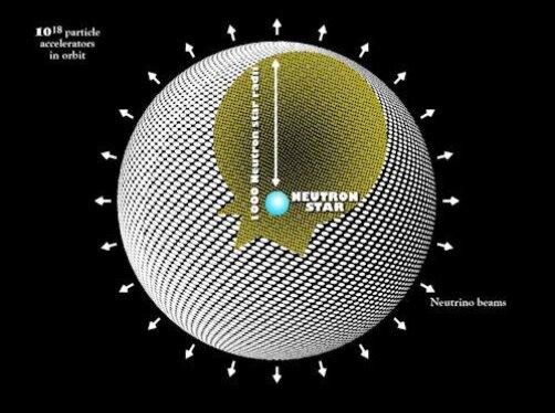 Ilustración de la megaestructura de satélites transmisores, alrededor de una estrella de neutrones
