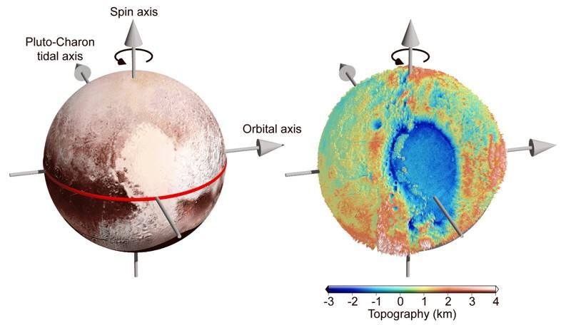 El brillante «corazón» en Plutón se encuentra cerca del ecuador. Su mitad izquierda es una gran cuenca llamada Sputnik Planitia