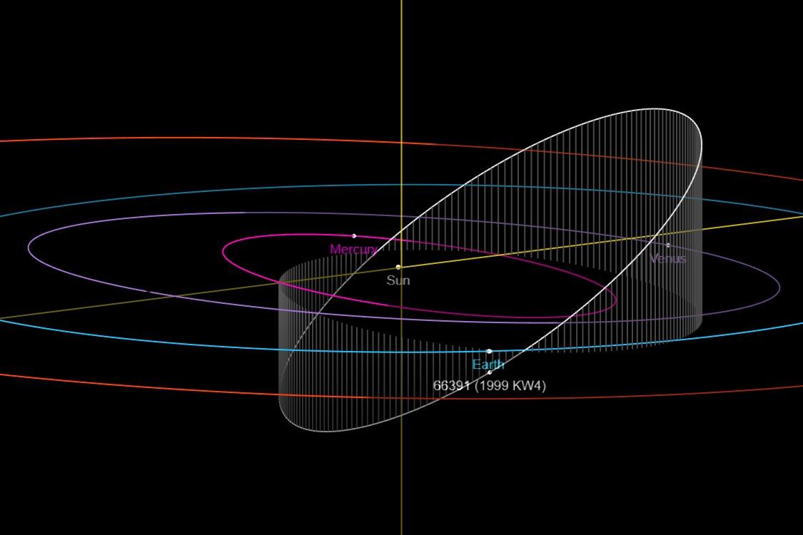 Órbita del Asteroid (66391) 1999 KW4 en relación con la Tierra