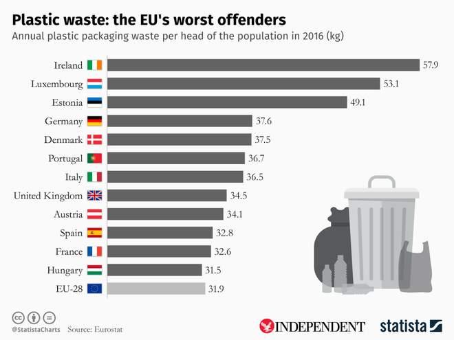 En el Reino Unido, la persona promedio produce 34.5 kg de residuos de envases de plástico cada año