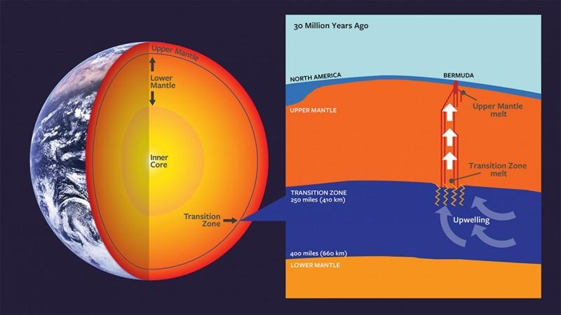 Bermudas tiene un pasado volcánico único. Hace unos 30 millones de años, una perturbación en la zona de transición del manto suministró al magma de suficiente material para formar la base volcánica ahora inactiva sobre la que se encuentra la isla
