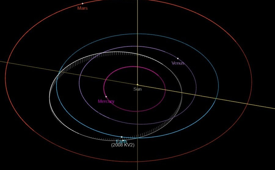 Orbita del asteroide 2008 KV2