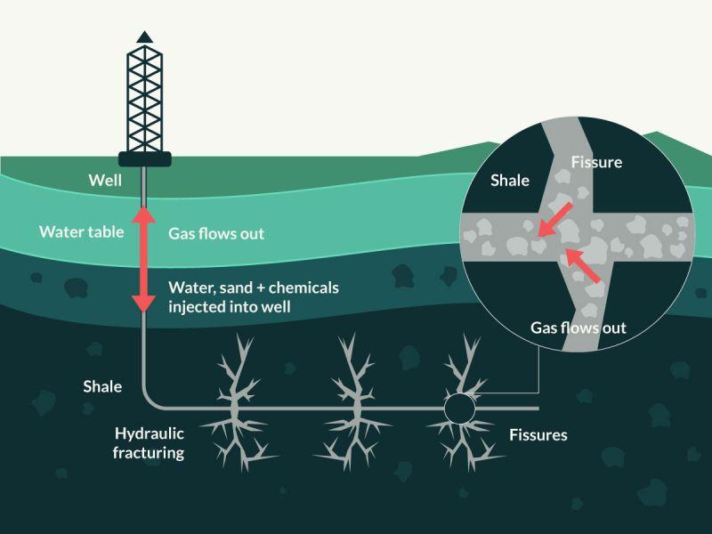 Representación gráfica del fracking y cómo afecta en la estructura interna