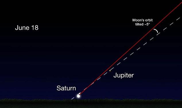Este mes es «la mejor época del año para ver a Júpiter, ya que el planeta es visible en el cielo toda la noche, y Júpiter está ahora más cerca de la Tierra