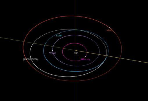 Este esquema muestra la ubicación actual del asteroide 2006 QV89