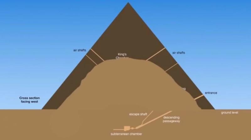 La Gran Pirámide de Giza pudo haber sido construida sobre una gran colina natural, más grande de lo que se pensaba