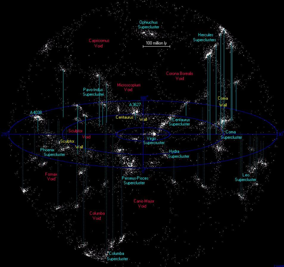 Si los cúmulos de galaxias son las ciudades del universo, los filamentos son las carreteras largas y polvorientas que los conectan. Este mapa muestra todos los cúmulos y filamentos de galaxias conocidos dentro de los 500 millones de años luz de la Tierra (Abell 0399 y 0401 no están entre ellos)