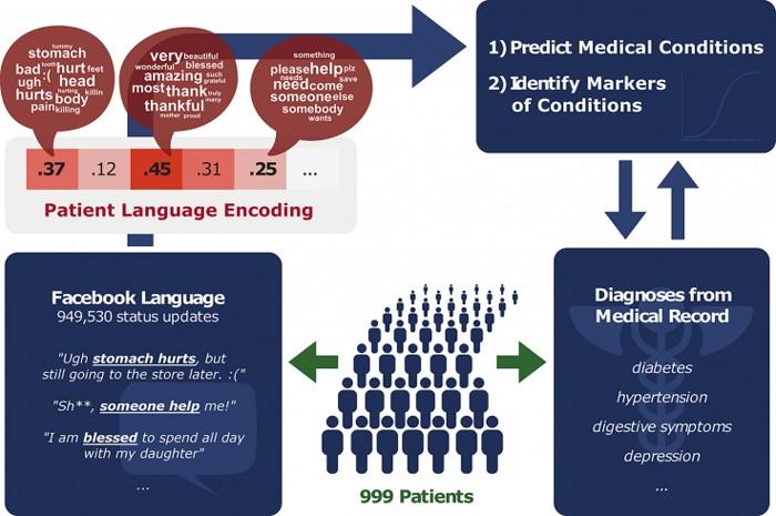 El estudio de Merchant encontró que el lenguaje utilizado en las publicaciones en Facebook era un buen indicador de varias afecciones, especialmente la diabetes tipo 2 y problemas de salud mental como la depresión y la ansiedad