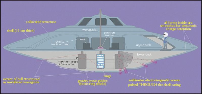 Esquema de un OVNI «Sport Model» descrito por Bob Lazar