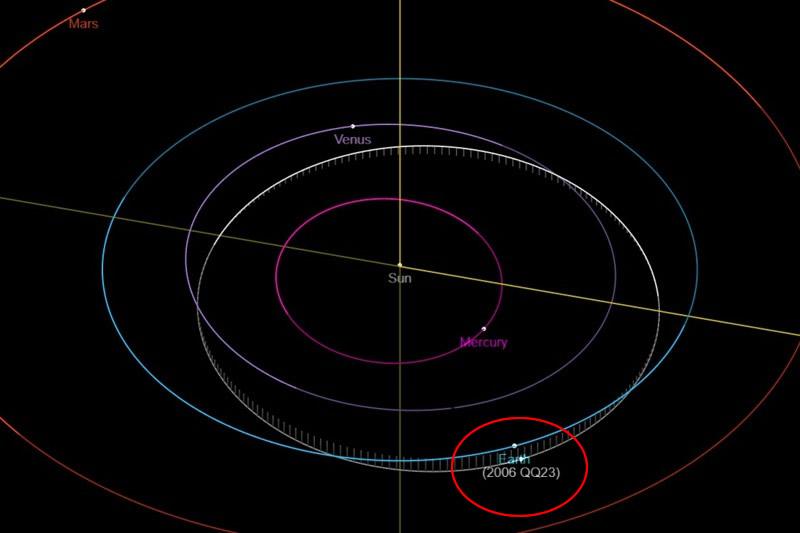 Órbita del asteroide 2006 QQ23