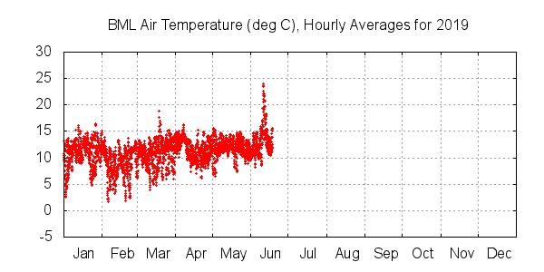Temperaturas del aire promedio por hora en Bodega Marine Lab hasta junio de 2019