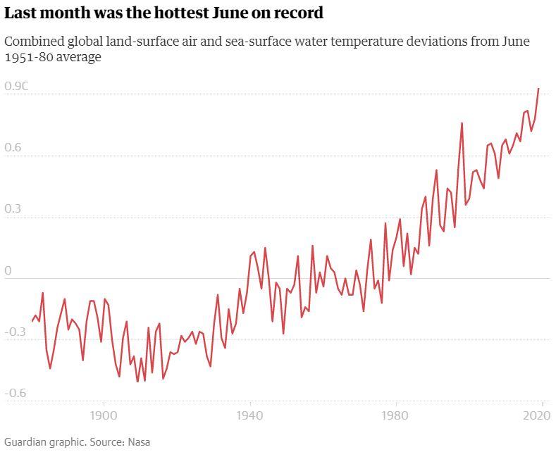 El mes pasado fue el mes de junio más caluroso registrado. Desviaciones globales combinadas de la temperatura del aire de la superficie terrestre y del agua de la superficie del mar desde el promedio de junio de 1951-1980