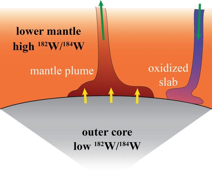 Cómo el núcleo de la Tierra podría estar filtrando material en las plumas del manto