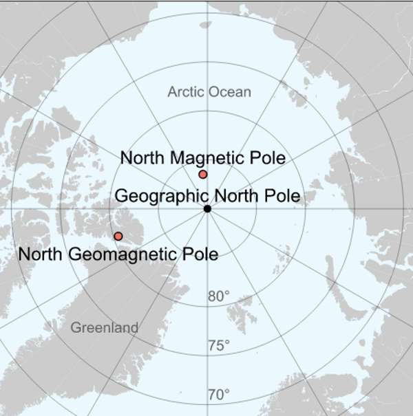 Polos magnéticos frente a geomagnéticos