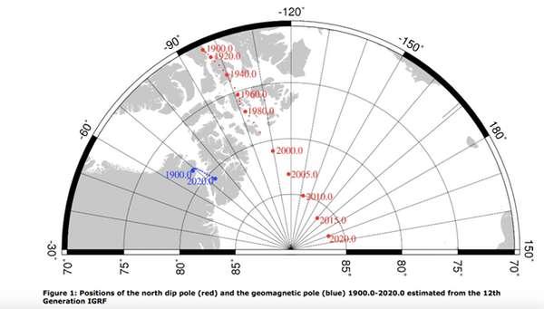 Posiciones del polo norte magnético (rojo) y del polo geomagnético (azul) entre 1900 y 2020