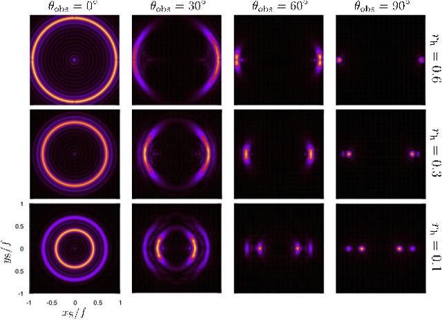 Predicción teórica de la imagen del agujero negro del experimento de sobremesa. El radio del anillo depende de la temperatura. La imagen del agujero negro se deforma al variar el punto de observación