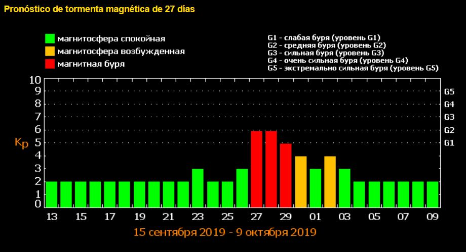 Pronóstico de tormenta solar para los días 27, 28 y 29 de septiembre