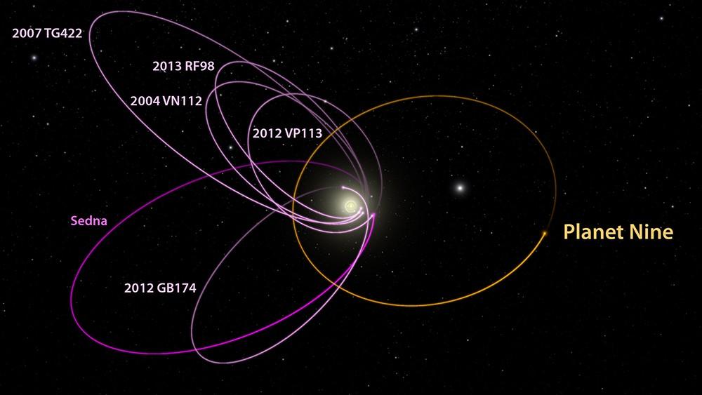 Los seis objetos más distantes conocidos del sistema solar con órbitas exclusivamente más allá de Neptuno (magenta) se alinean misteriosamente en una sola dirección. Además, cuando se ven en tres dimensiones, se inclinan casi idénticamente lejos del plano del sistema solar. Batygin y Brown muestran que se requiere un planeta con 10 veces la masa de la Tierra en una órbita excéntrica distante anti-alineada con los otros seis objetos (naranja) para mantener esta configuración
