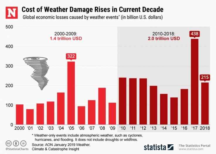 Pérdidas económicas globales causadas por eventos climáticos