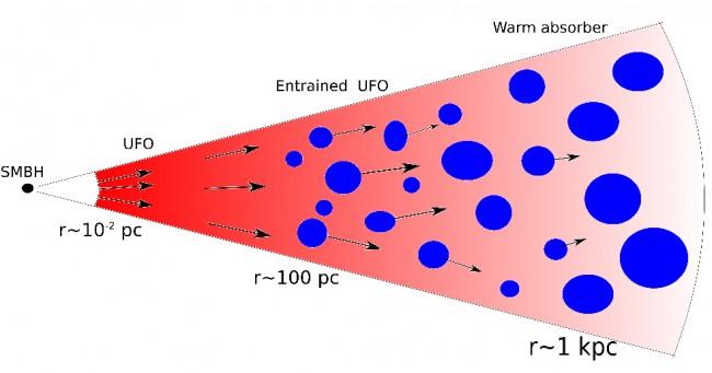 Una figura del documento muestra cómo los UFOs se mezclan con la materia circundante para crear UFOs atrapados y empujar los gases en el espacio