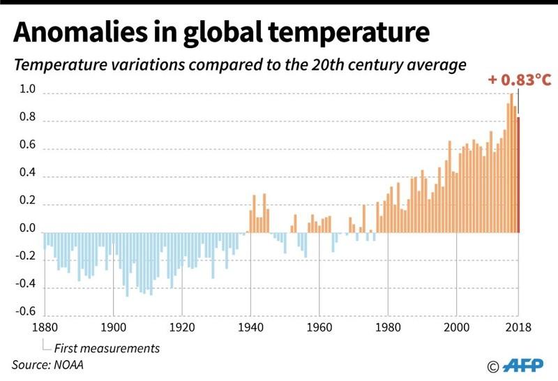 Variaciones de temperatura por año en comparación con el promedio del siglo XX
